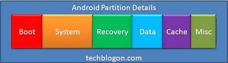 Android Partitions