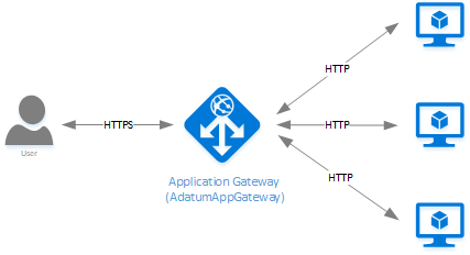 Application Gateway