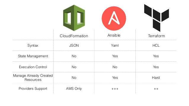 Terraform vs Ansible