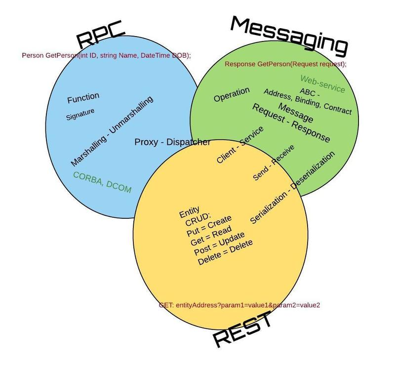 RPC,Messaging,REST